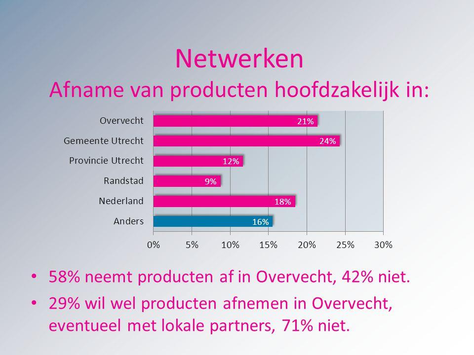 Netwerken Afname van producten hoofdzakelijk in: 58% neemt producten af in Overvecht, 42% niet. 29% wil wel producten afnemen in Overvecht, eventueel