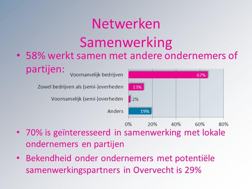 Netwerken Samenwerking 58% werkt samen met andere ondernemers of partijen: 70% is geïnteresseerd in samenwerking met lokale ondernemers en partijen Be