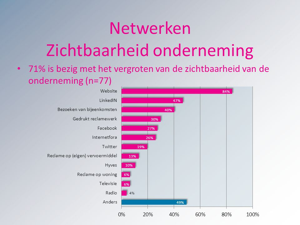 Netwerken Zichtbaarheid onderneming 71% is bezig met het vergroten van de zichtbaarheid van de onderneming (n=77)