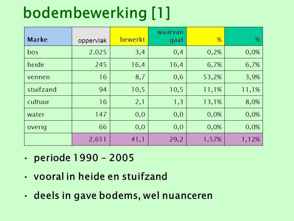 bodembewerking [2] periode 1990 – 2005 heide, vennen en schraallanden reeds voor 1920 al grotendeels bewerkt areaal gaaf bij benadering Landschap Overijsseloppervlak bewerkt [OBN] waarvan gaaf% bos g.o.