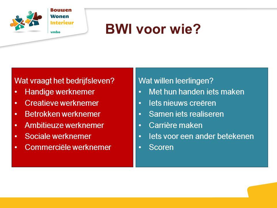 BWI voor wie? Wat vraagt het bedrijfsleven? Handige werknemer Creatieve werknemer Betrokken werknemer Ambitieuze werknemer Sociale werknemer Commercië