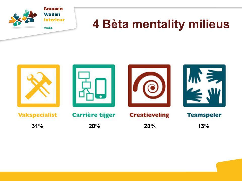4 Bèta mentality milieus 31% 28% 13%
