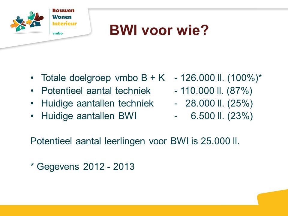 BWI voor wie? Totale doelgroep vmbo B + K- 126.000 ll. (100%)* Potentieel aantal techniek- 110.000 ll. (87%) Huidige aantallen techniek- 28.000 ll. (2