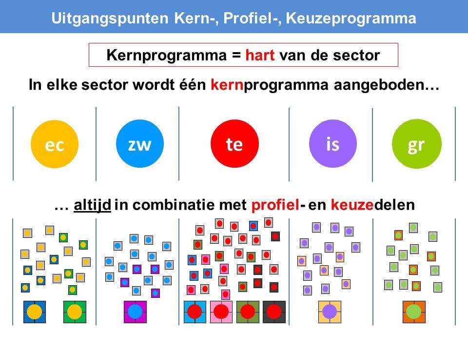 istezw Uitgangspunten Kern-, Profiel-, Keuzeprogramma In elke sector wordt één kernprogramma aangeboden… ec … altijd in combinatie met profiel- en keu