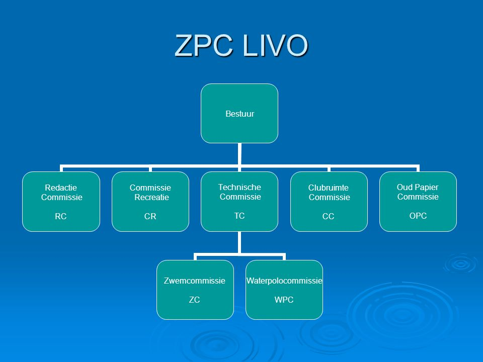ZPC LIVO Bestuur Redactie Commissie RC Commissie Recreatie CR Technische Commissie TC Zwemcommissie ZC Waterpolocommissie WPC Clubruimte Commissie CC