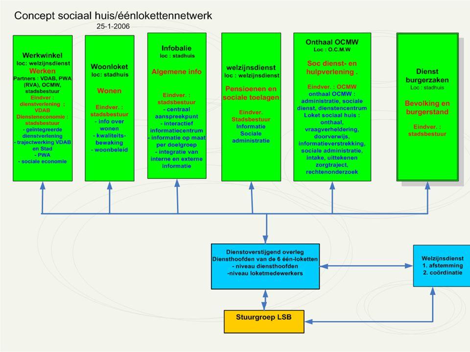 Methodologie – aanpak / Méthodologie - approche Het Digitaal Sociaal Huis Harelbeke Maandelijks overleg met de diensthoofden van de 6 één- loketten Proces op lange termijn waarbij de informatie en de methodieken op elkaar afgestemd worden.