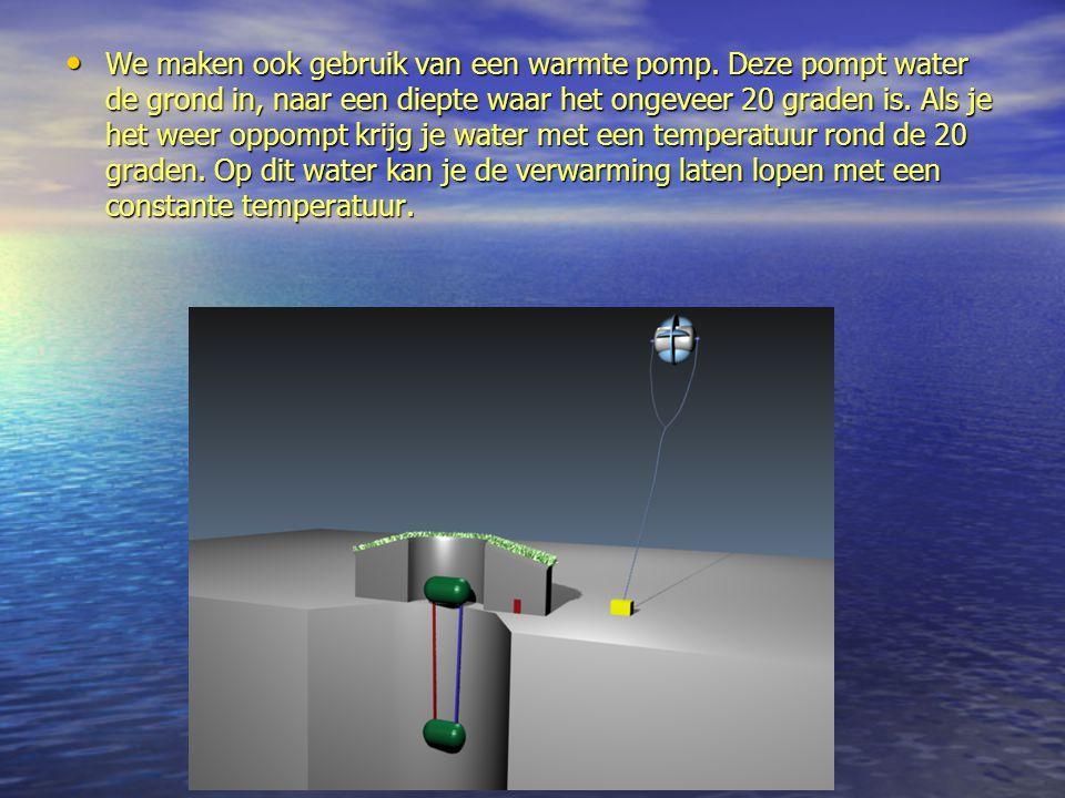 We maken ook gebruik van een warmte pomp. Deze pompt water de grond in, naar een diepte waar het ongeveer 20 graden is. Als je het weer oppompt krijg