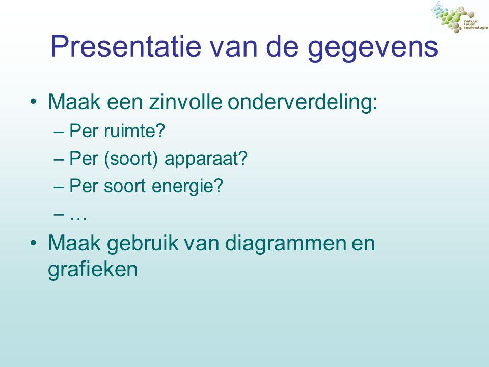 Conclusies ECA Zijn er opvallende verbruikers.