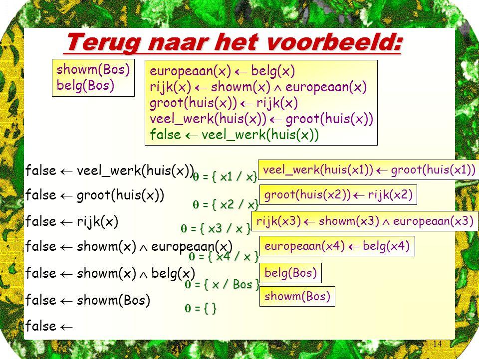 14 Terug naar het voorbeeld: false  veel_werk(huis(x)) europeaan(x)  belg(x) rijk(x)  showm(x)  europeaan(x) groot(huis(x))  rijk(x) veel_werk(huis(x))  groot(huis(x)) false  veel_werk(huis(x)) showm(Bos) belg(Bos) veel_werk(huis(x1))  groot(huis(x1))  = { x1 / x} false  groot(huis(x))  = { x2 / x} groot(huis(x2))  rijk(x2) false  rijk(x)  = { x3 / x } rijk(x3)  showm(x3)  europeaan(x3) false  showm(x)  europeaan(x) false  showm(x)  belg(x) europeaan(x4)  belg(x4)  = { x4 / x } belg(Bos)  = { x / Bos } false  showm(Bos) showm(Bos)  = { } false 