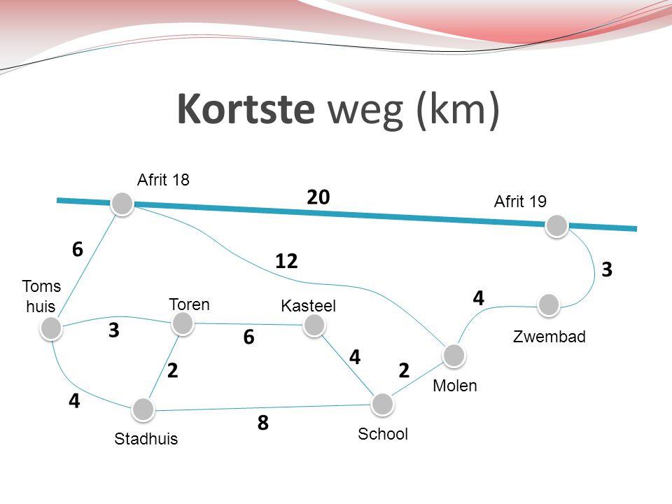 Kortste weg (km) Toms huis Afrit 18 Afrit 19 Toren Stadhuis Kasteel School Molen Zwembad 20 6 12 6 3 4 2 4 8 3 4 2