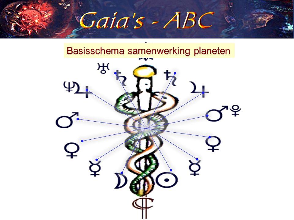 Basisschema samenwerking planeten