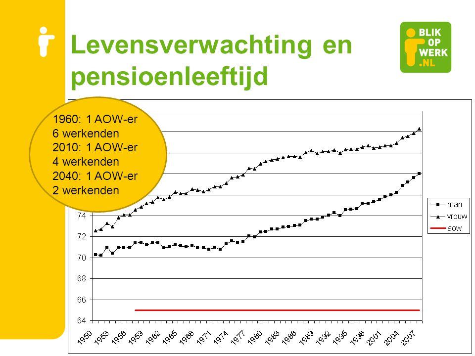 Levensverwachting en pensioenleeftijd 1960: 1 AOW-er 6 werkenden 2010: 1 AOW-er 4 werkenden 2040: 1 AOW-er 2 werkenden