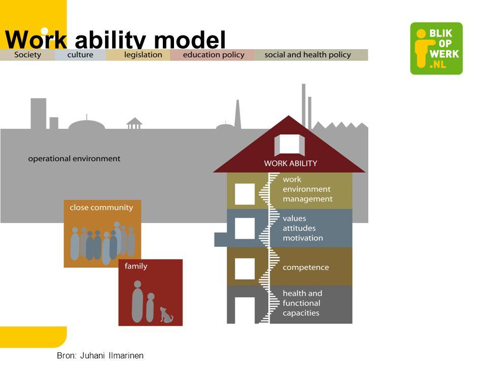 Bron: Juhani Ilmarinen Work ability model