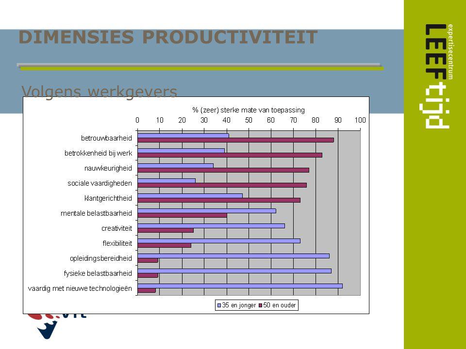 DIMENSIES PRODUCTIVITEIT Volgens werkgevers
