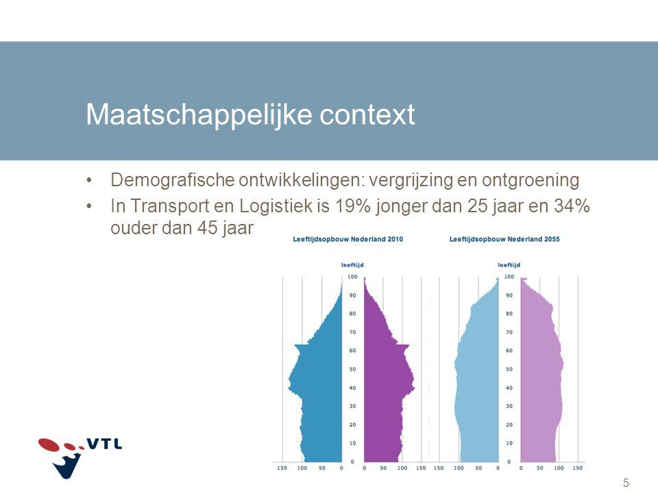 Maatschappelijke context Demografische ontwikkelingen: vergrijzing en ontgroening In Transport en Logistiek is 19% jonger dan 25 jaar en 34% ouder dan