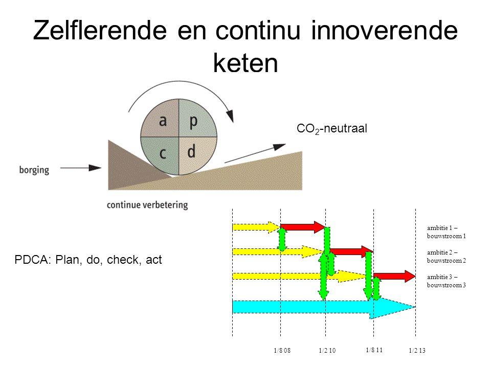 Zelflerende en continu innoverende keten CO 2 -neutraal ambitie 1 – bouwstroom 1 ambitie 2 – bouwstroom 2 ambitie 3 – bouwstroom 3 1/8 081/2 10 1/8 11