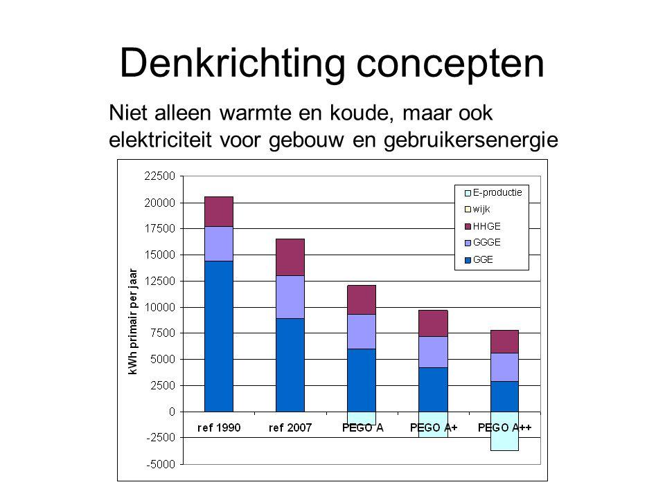 Denkrichting concepten Niet alleen warmte en koude, maar ook elektriciteit voor gebouw en gebruikersenergie