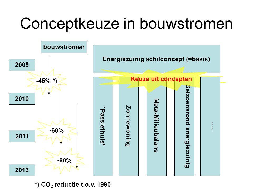Conceptkeuze in bouwstromen 2008 2010 2011 2013 bouwstromen -45% *) -60% -80% *) CO 2 reductie t.o.v. 1990 Seizoensrond energiezuinig `Passiefhuis + Z