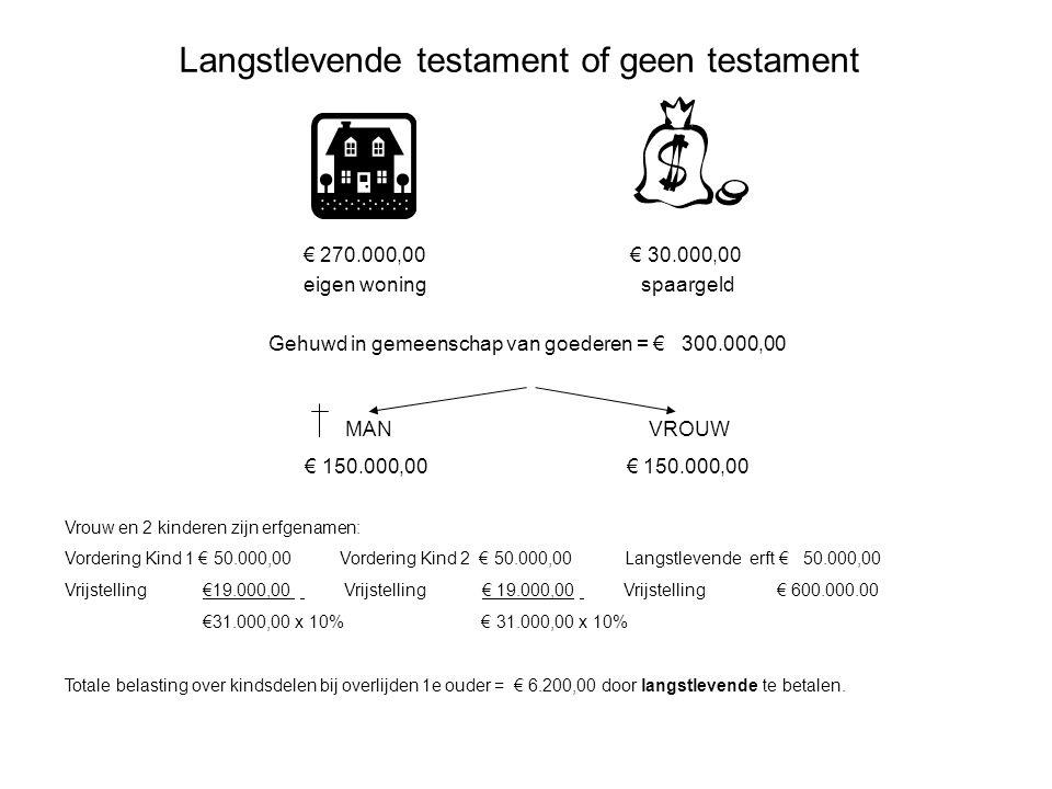 Langstlevende testament of geen testament € 270.000,00 € 30.000,00 eigen woning spaargeld Gehuwd in gemeenschap van goederen = € 300.000,00 MAN VROUW
