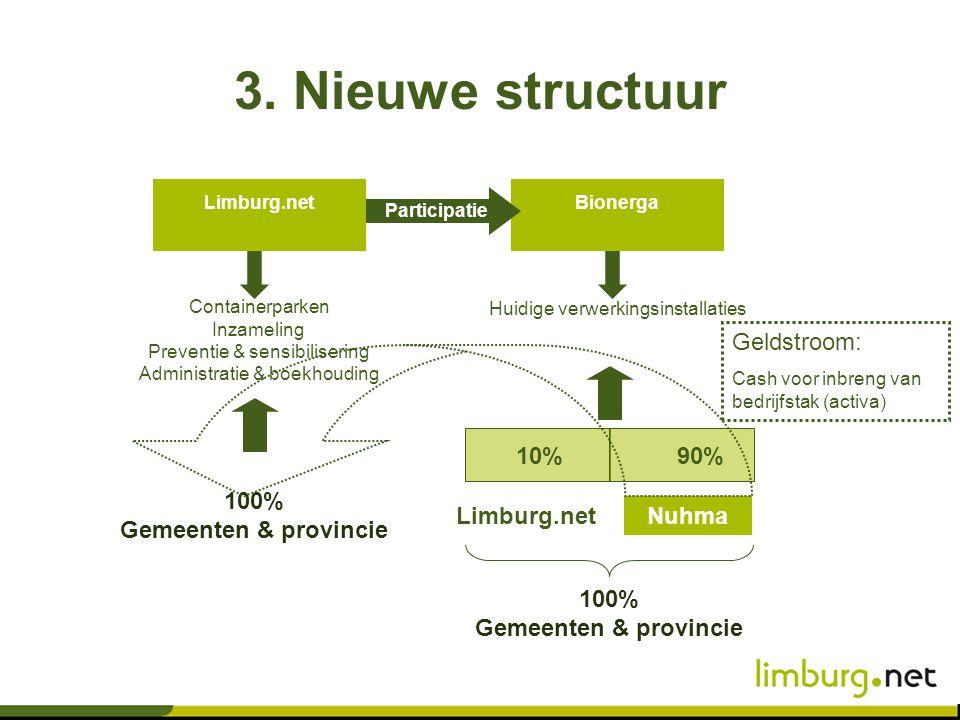 BionergaLimburg.net Containerparken Inzameling Preventie & sensibilisering Administratie & boekhouding Huidige verwerkingsinstallaties Participatie 10