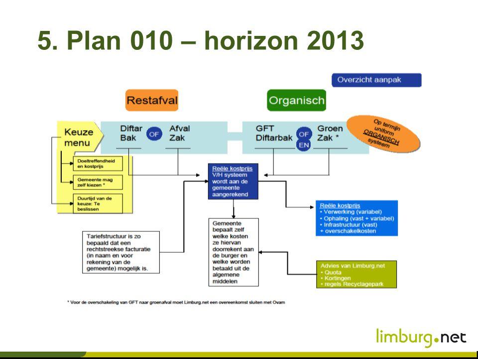 5. Plan 010 – horizon 2013
