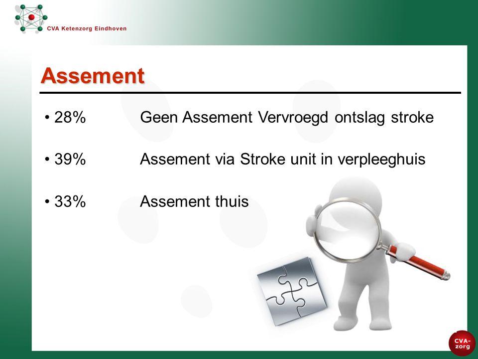 28%Geen Assement Vervroegd ontslag stroke 39%Assement via Stroke unit in verpleeghuis 33%Assement thuis Assement