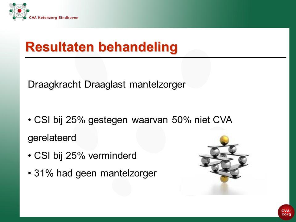 Draagkracht Draaglast mantelzorger CSI bij 25% gestegen waarvan 50% niet CVA gerelateerd CSI bij 25% verminderd 31% had geen mantelzorger Resultaten behandeling