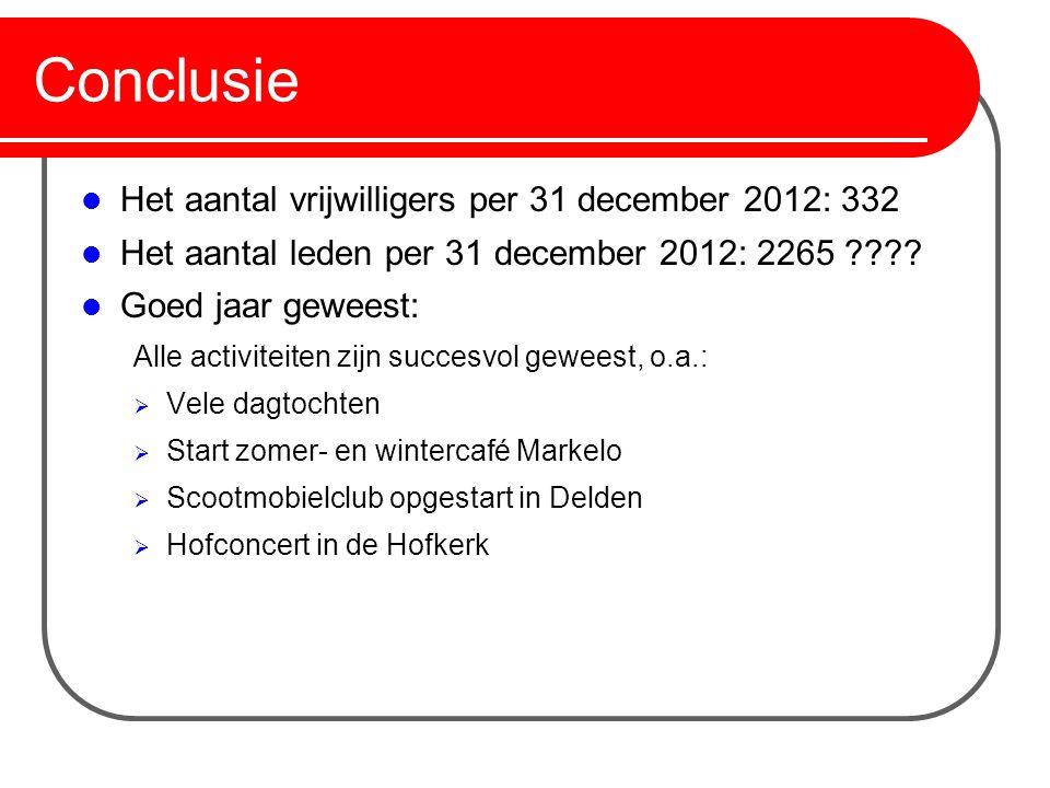 Conclusie Het aantal vrijwilligers per 31 december 2012: 332 Het aantal leden per 31 december 2012: 2265 ???? Goed jaar geweest: Alle activiteiten zij