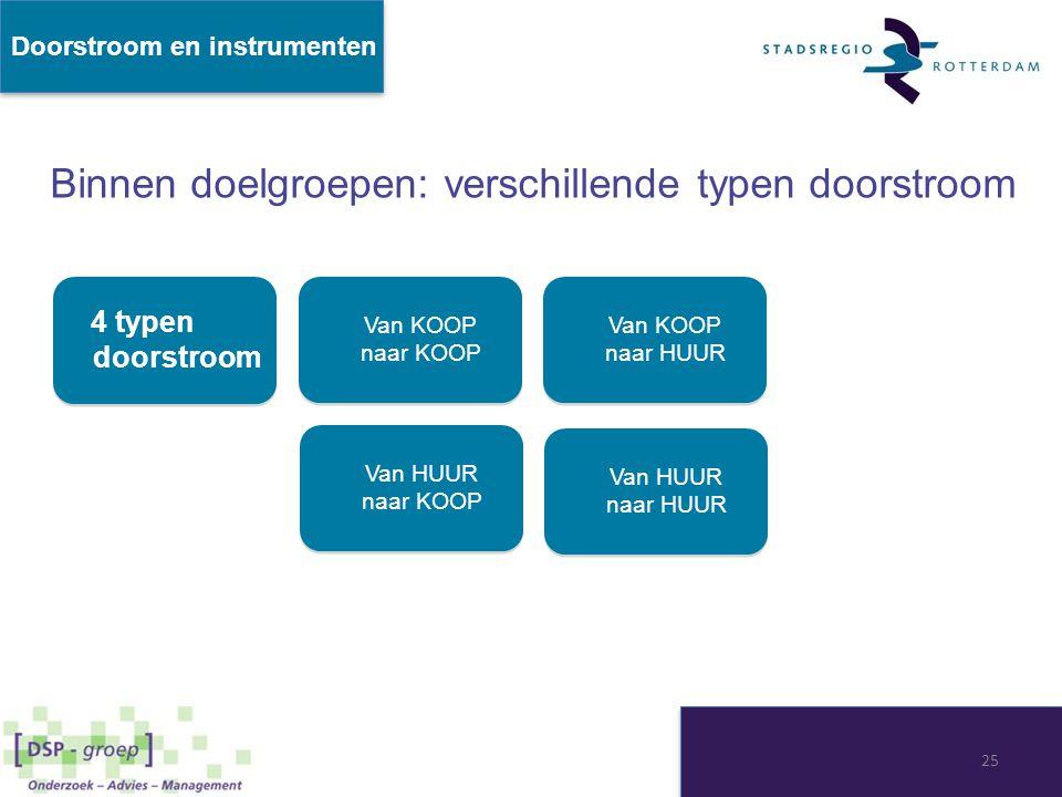 Doorstroom en instrumenten 4 typen doorstroom 4 typen doorstroom Van KOOP naar KOOP Van KOOP naar KOOP Van KOOP naar HUUR Van KOOP naar HUUR Van HUUR