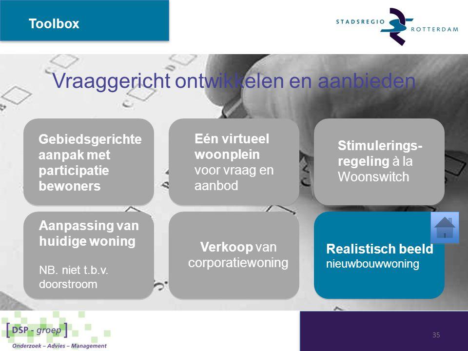 Vraaggericht ontwikkelen en aanbieden Toolbox Stimulerings- regeling à la Woonswitch Verkoop van corporatiewoning Realistisch beeld nieuwbouwwoning Ge