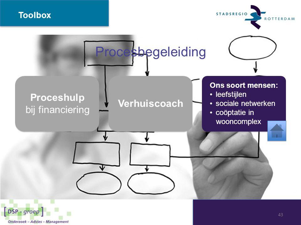 Procesbegeleiding Toolbox Proceshulp bij financiering Verhuiscoach Ons soort mensen: leefstijlen sociale netwerken coöptatie in wooncomplex Ons soort