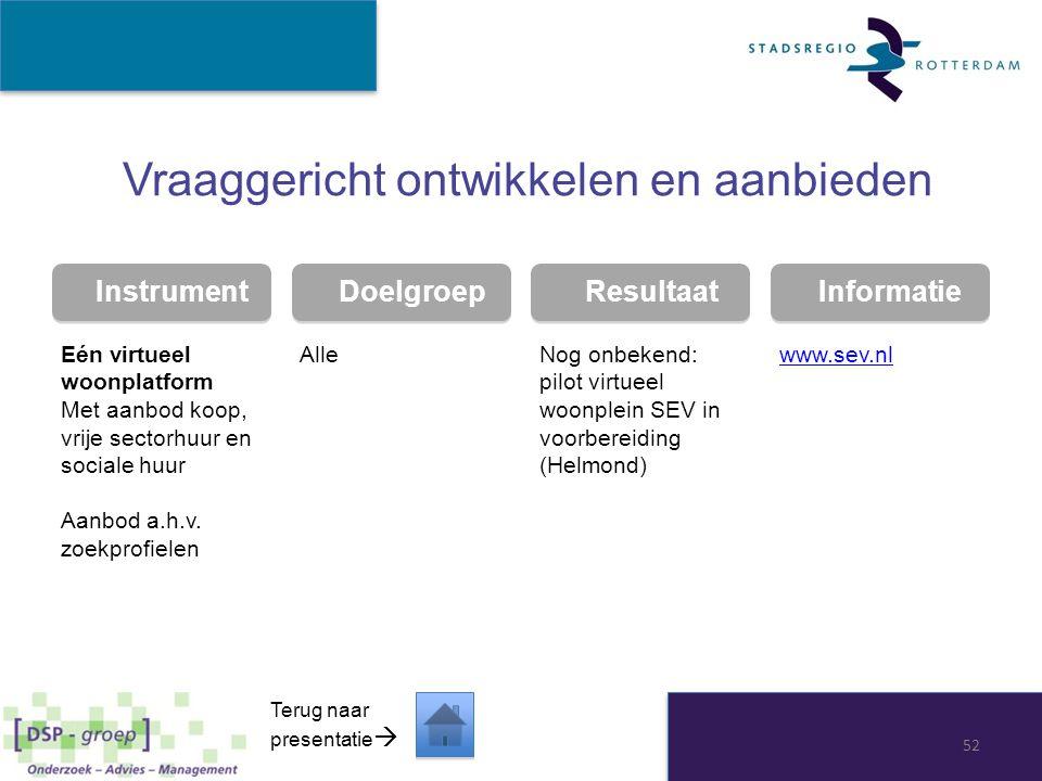 Instrument Doelgroep Resultaat Informatie Vraaggericht ontwikkelen en aanbieden Eén virtueel woonplatform Met aanbod koop, vrije sectorhuur en sociale