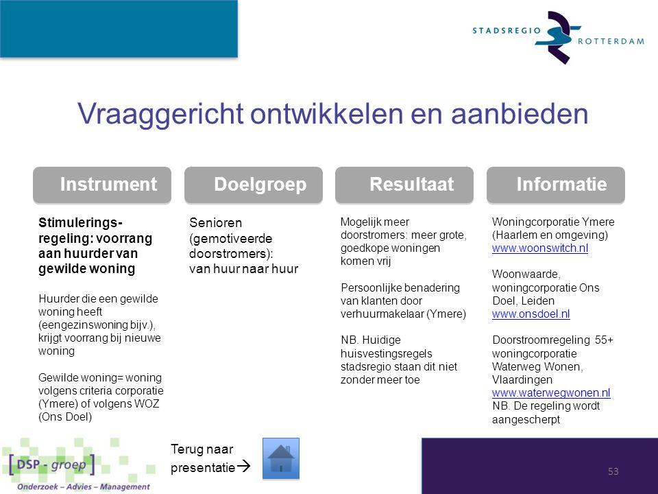 Instrument Doelgroep Resultaat Informatie Vraaggericht ontwikkelen en aanbieden Stimulerings- regeling: voorrang aan huurder van gewilde woning Huurde