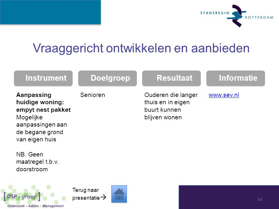 Instrument Doelgroep Resultaat Informatie Vraaggericht ontwikkelen en aanbieden Aanpassing huidige woning: empyt nest pakket Mogelijke aanpassingen aa