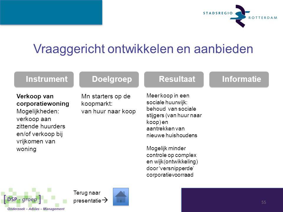 Instrument Doelgroep Resultaat Informatie Vraaggericht ontwikkelen en aanbieden Verkoop van corporatiewoning Mogelijkheden: verkoop aan zittende huurd