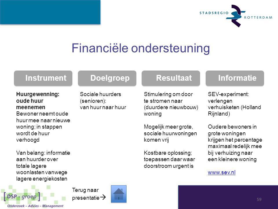 Instrument Doelgroep Resultaat Informatie Financiële ondersteuning Huurgewenning: oude huur meenemen Bewoner neemt oude huur mee naar nieuwe woning; i