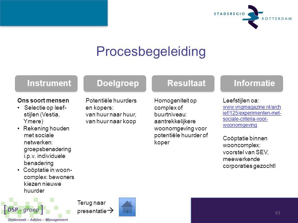 Instrument Doelgroep Resultaat Informatie Procesbegeleiding Ons soort mensen Selectie op leef- stijlen (Vestia, Ymere) Rekening houden met sociale net