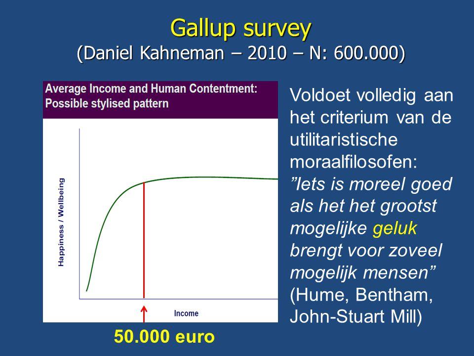 Gallup survey (Daniel Kahneman – 2010 – N: 600.000) 50.000 euro Voldoet volledig aan het criterium van de utilitaristische moraalfilosofen: Iets is moreel goed als het het grootst mogelijke geluk brengt voor zoveel mogelijk mensen (Hume, Bentham, John-Stuart Mill)