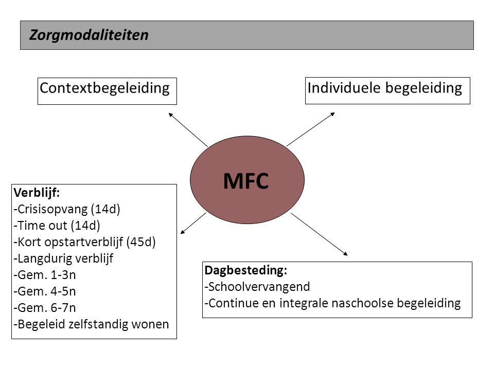 MFC Dagbesteding: -Schoolvervangend -Continue en integrale naschoolse begeleiding Individuele begeleiding Contextbegeleiding Verblijf: -Crisisopvang (14d) -Time out (14d) -Kort opstartverblijf (45d) -Langdurig verblijf -Gem.