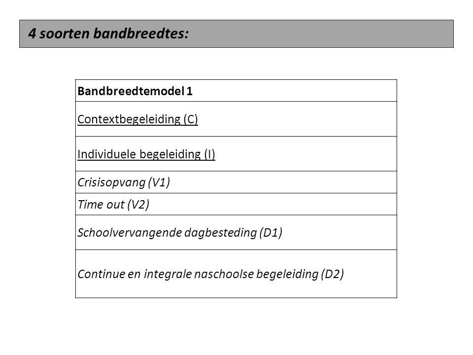 Bandbreedtemodel 1 Contextbegeleiding (C) Individuele begeleiding (I) Crisisopvang (V1) Time out (V2) Schoolvervangende dagbesteding (D1) Continue en integrale naschoolse begeleiding (D2) 4 soorten bandbreedtes: