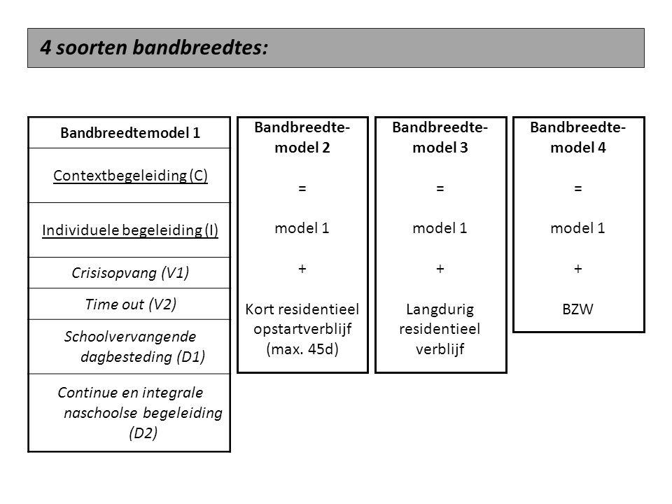 Bandbreedtemodel 1 Contextbegeleiding (C) Individuele begeleiding (I) Crisisopvang (V1) Time out (V2) Schoolvervangende dagbesteding (D1) Continue en integrale naschoolse begeleiding (D2) Bandbreedte- model 2 = model 1 + Kort residentieel opstartverblijf (max.