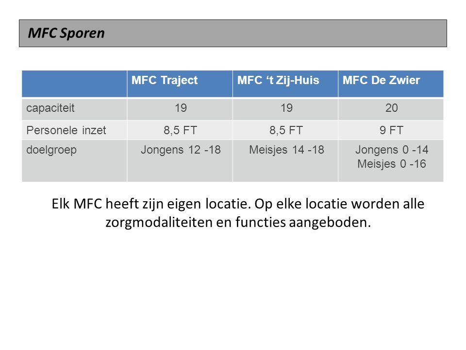 Elk MFC heeft zijn eigen locatie. Op elke locatie worden alle zorgmodaliteiten en functies aangeboden. MFC TrajectMFC 't Zij-HuisMFC De Zwier capacite