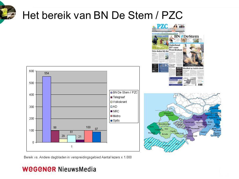 Het bereik van BN De Stem / PZC Bereik vs. Andere dagbladen in verspreidingsgebied Aantal lezers x 1.000