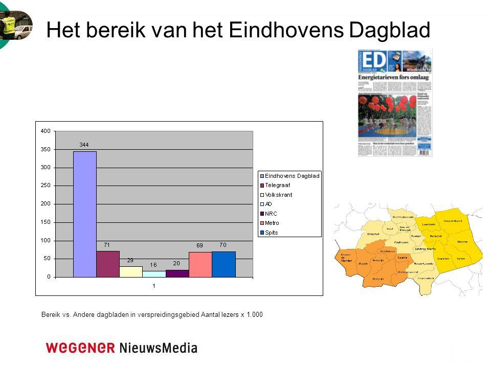 Het bereik van het Eindhovens Dagblad Bereik vs. Andere dagbladen in verspreidingsgebied Aantal lezers x 1.000