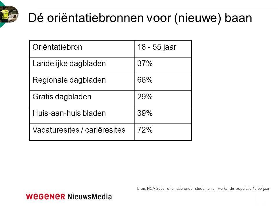 Dé oriëntatiebronnen voor (nieuwe) baan bron: NOA 2006, oriëntatie onder studenten en werkende populatie 18-55 jaar Oriëntatiebron18 - 55 jaar Landeli