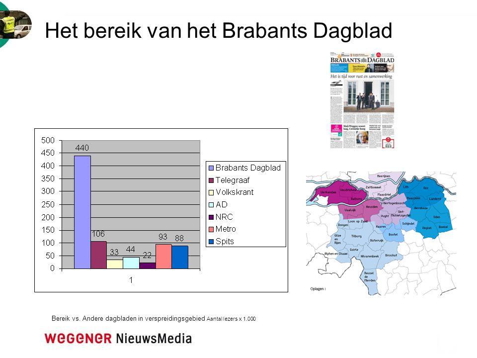 Het bereik van het Brabants Dagblad Bereik vs. Andere dagbladen in verspreidingsgebied Aantal lezers x 1.000