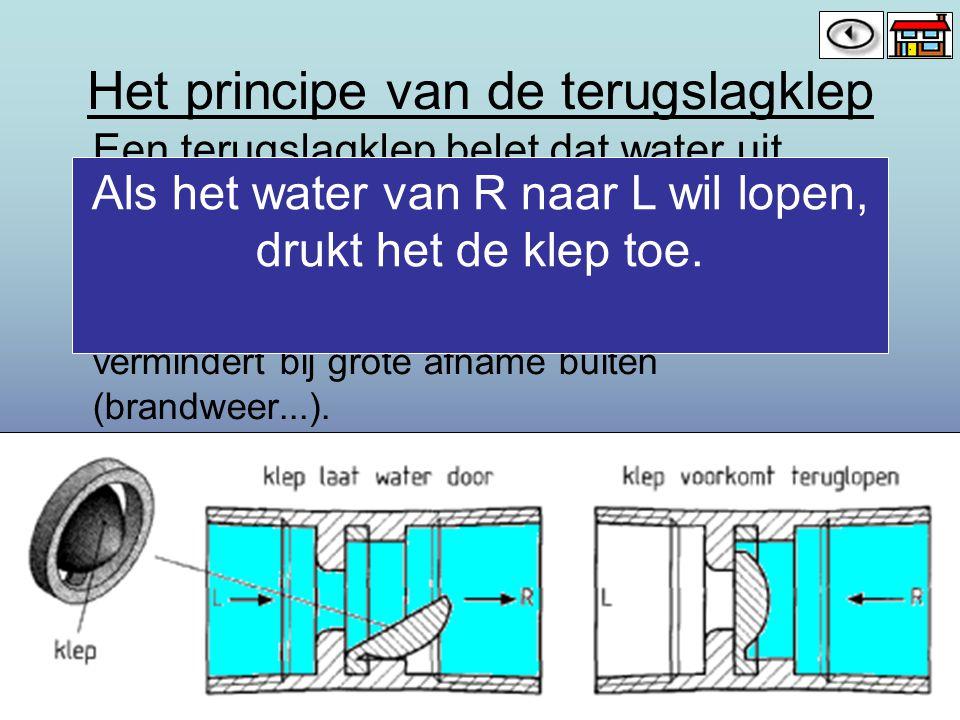 Het principe van de terugslagklep Een terugslagklep belet dat water uit huisleiding naar de hoofdleiding kan terug lopen. Dit kan o.a. gebeuren als de