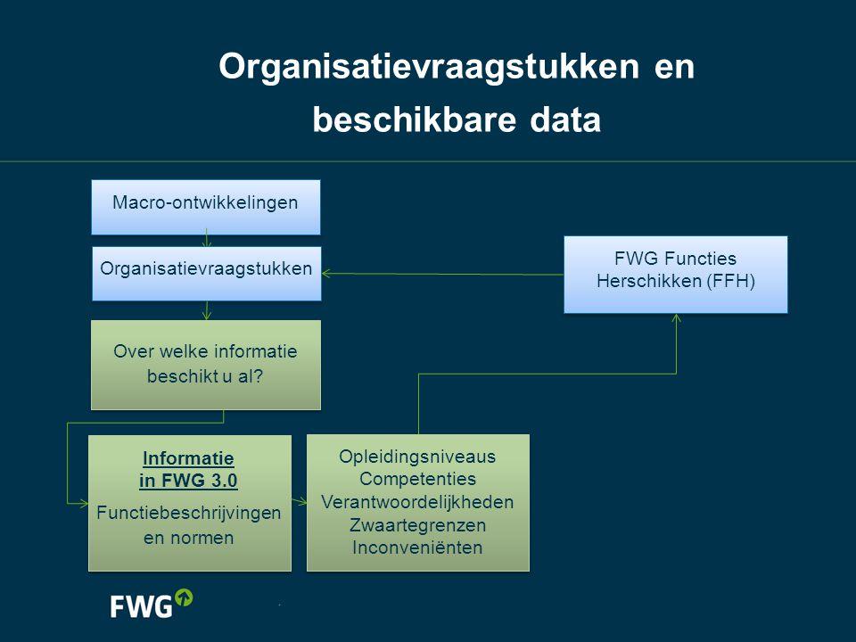 Organisatievraagstukken en beschikbare data Over welke informatie beschikt u al? Informatie in FWG 3.0 Functiebeschrijvingen en normen Informatie in F
