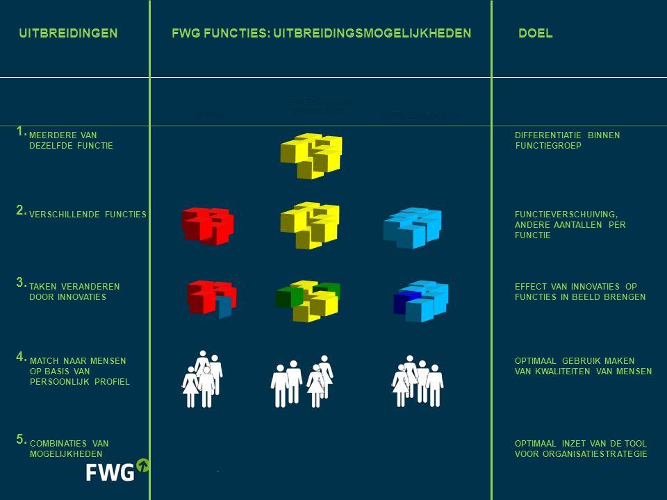 FWG F UNCTIES : UITBREIDINGSMOGELIJKHEDENDOEL 1. MEERDERE VAN DEZELFDE FUNCTIE ARTSEN VERPLEEGKUNDIG SPECIALISTEN VERPLEEGKUNDIGEN DIFFERENTIATIE BINN