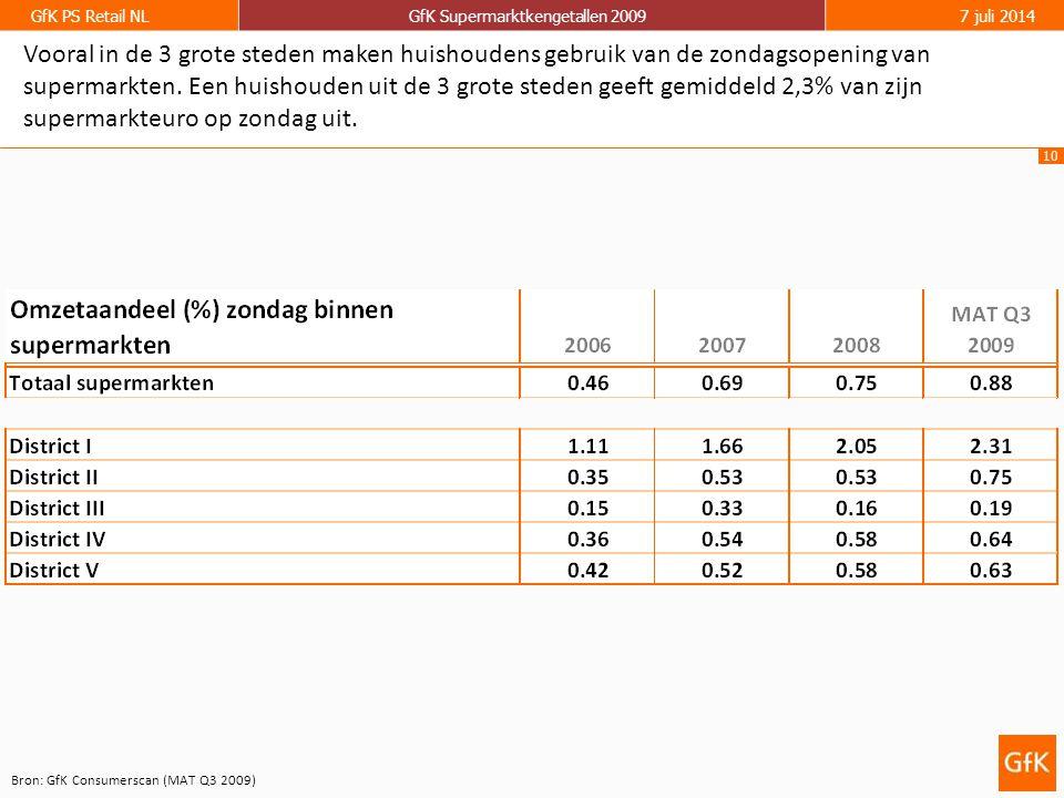 10 GfK PS Retail NLGfK Supermarktkengetallen 20097 juli 2014 Vooral in de 3 grote steden maken huishoudens gebruik van de zondagsopening van supermark